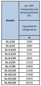 Electrofrío - Evaporador Modelo DL Media Temperatura 2