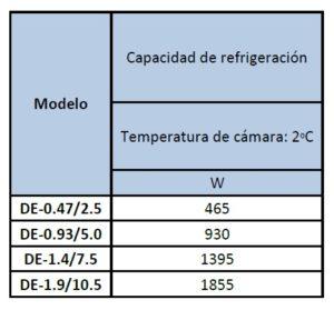 Electrofrío - Evaporador modeloDE-DL,-DJ (3)