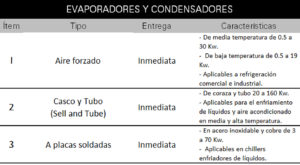 Electrofrío - Tabla de evaporadores y condensadores